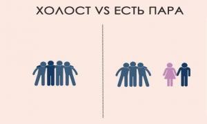 Разницы между холостяком и женатым